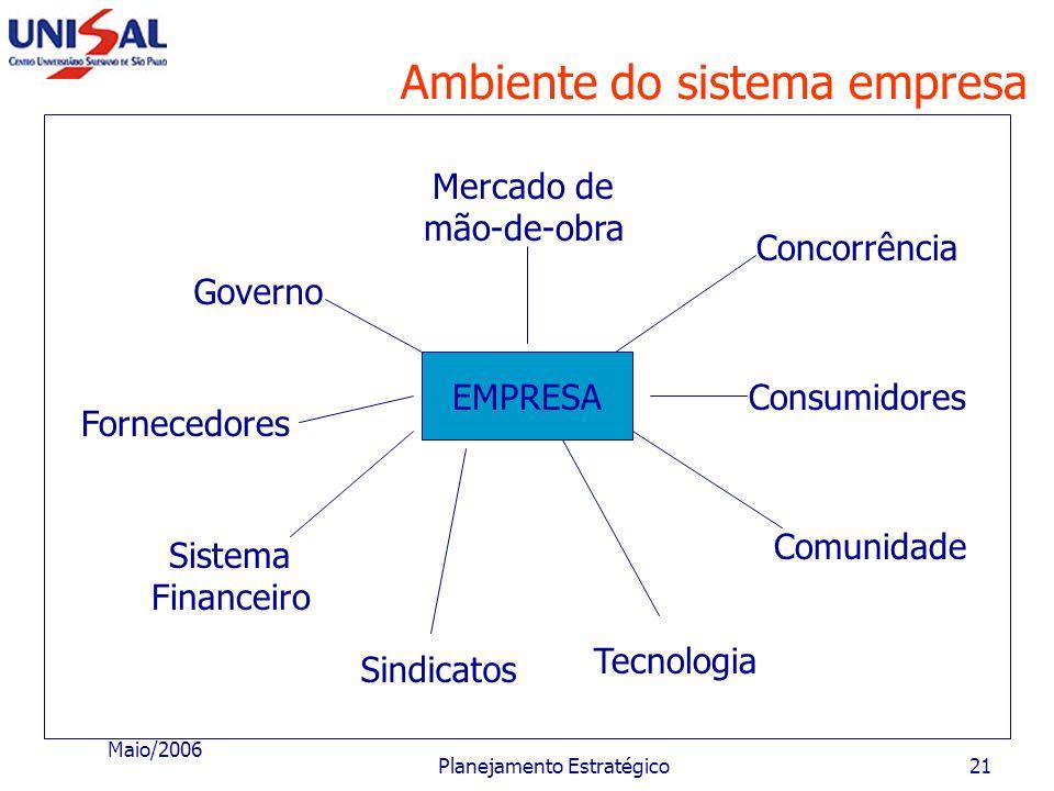 Ambiente do sistema empresa