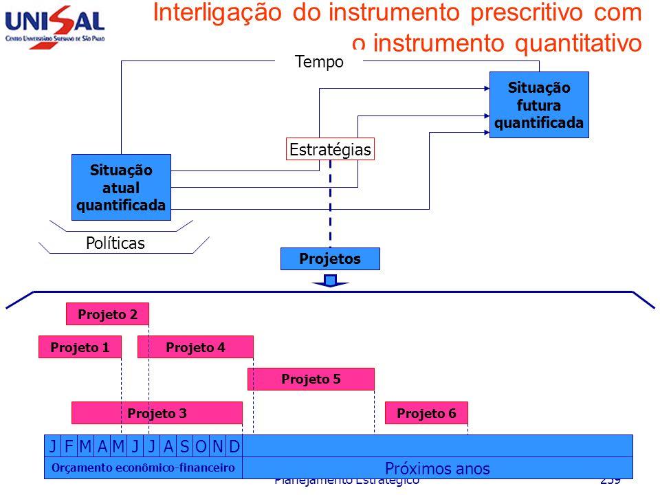 Interligação do instrumento prescritivo com o instrumento quantitativo