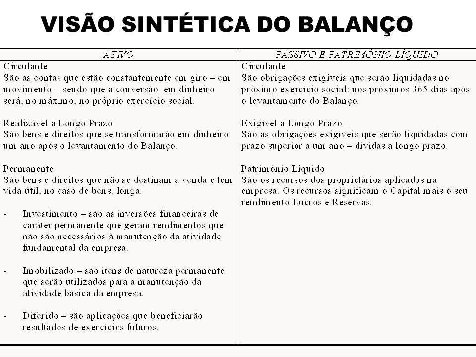 VISÃO SINTÉTICA DO BALANÇO