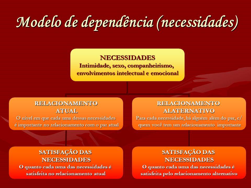 Modelo de dependência (necessidades)