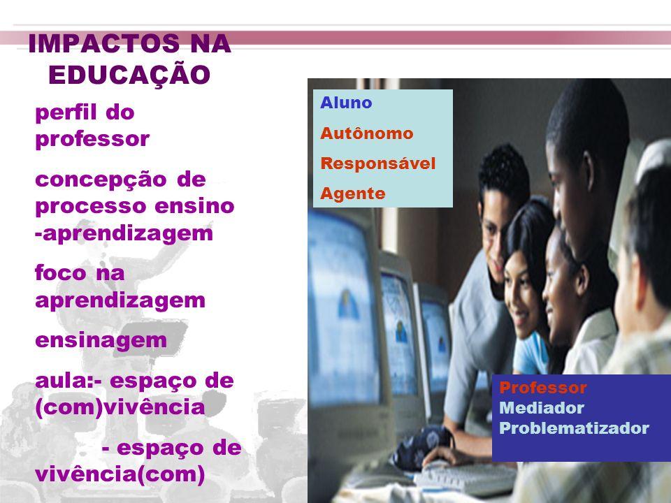IMPACTOS NA EDUCAÇÃO perfil do professor