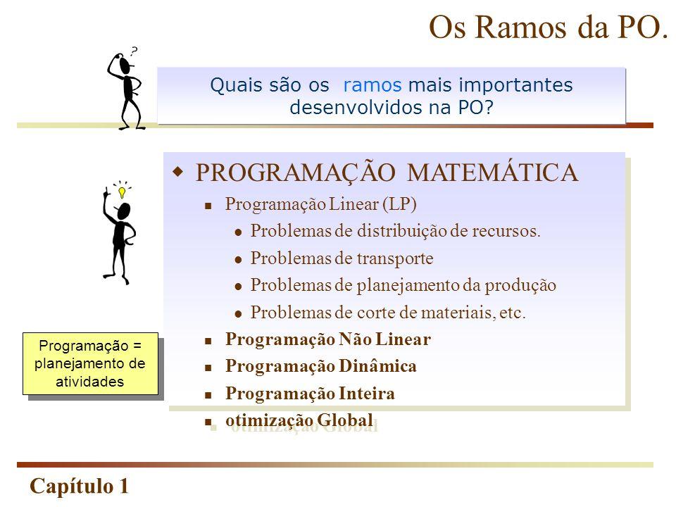 Os Ramos da PO. PROGRAMAÇÃO MATEMÁTICA