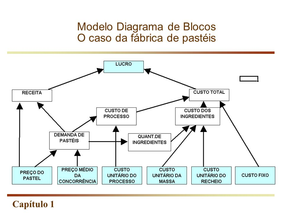 Modelo Diagrama de Blocos O caso da fábrica de pastéis