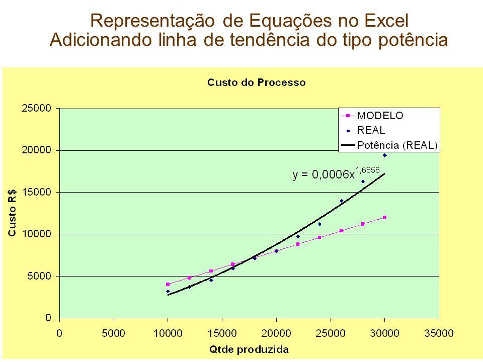 Representação de Equações no Excel