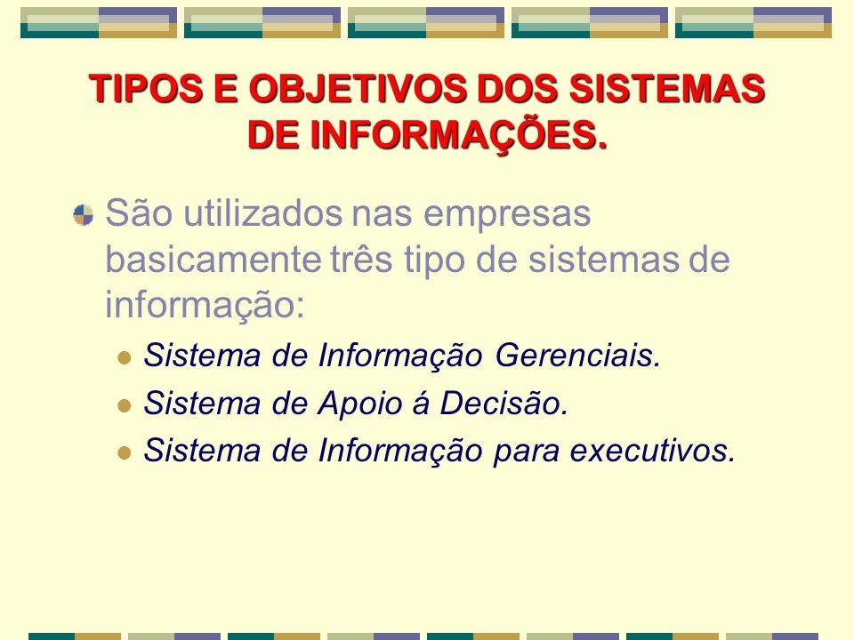 TIPOS E OBJETIVOS DOS SISTEMAS DE INFORMAÇÕES.