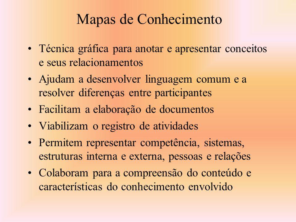 Mapas de Conhecimento Técnica gráfica para anotar e apresentar conceitos e seus relacionamentos.