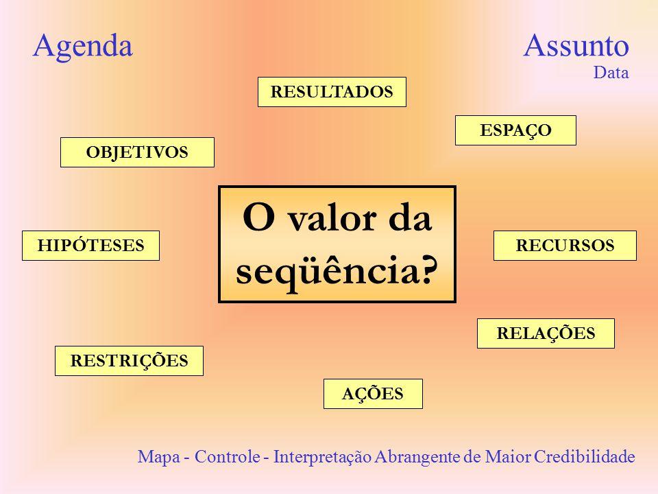 O valor da seqüência Agenda Assunto Data RESULTADOS ESPAÇO OBJETIVOS