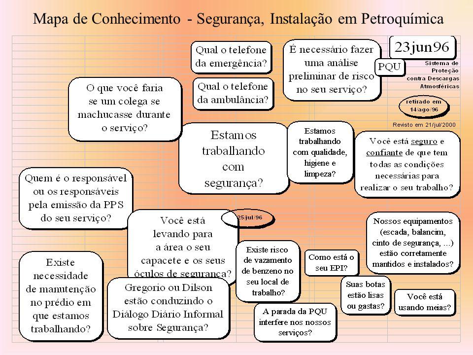 Mapa de Conhecimento - Segurança, Instalação em Petroquímica