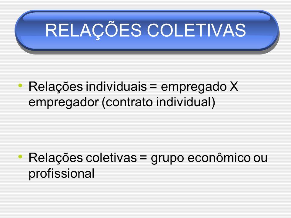 RELAÇÕES COLETIVAS Relações individuais = empregado X empregador (contrato individual) Relações coletivas = grupo econômico ou profissional.