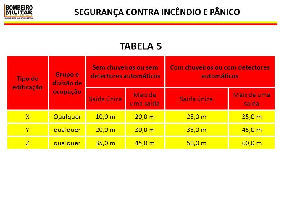 TABELA 5 SEGURANÇA CONTRA INCÊNDIO E PÂNICO Tipo de edificação