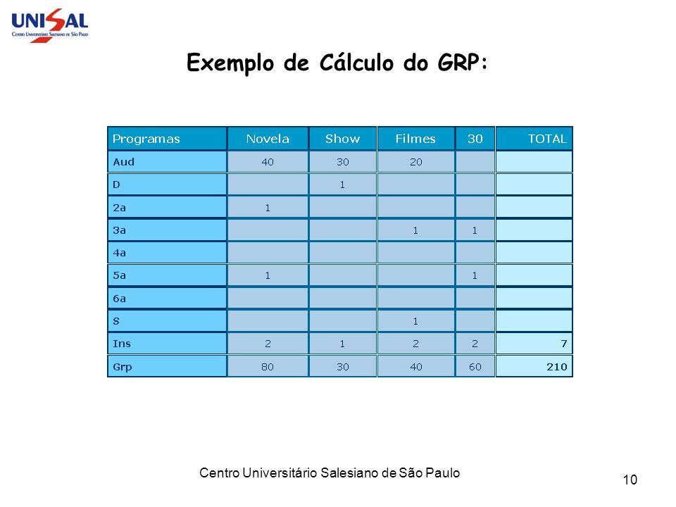 Exemplo de Cálculo do GRP: