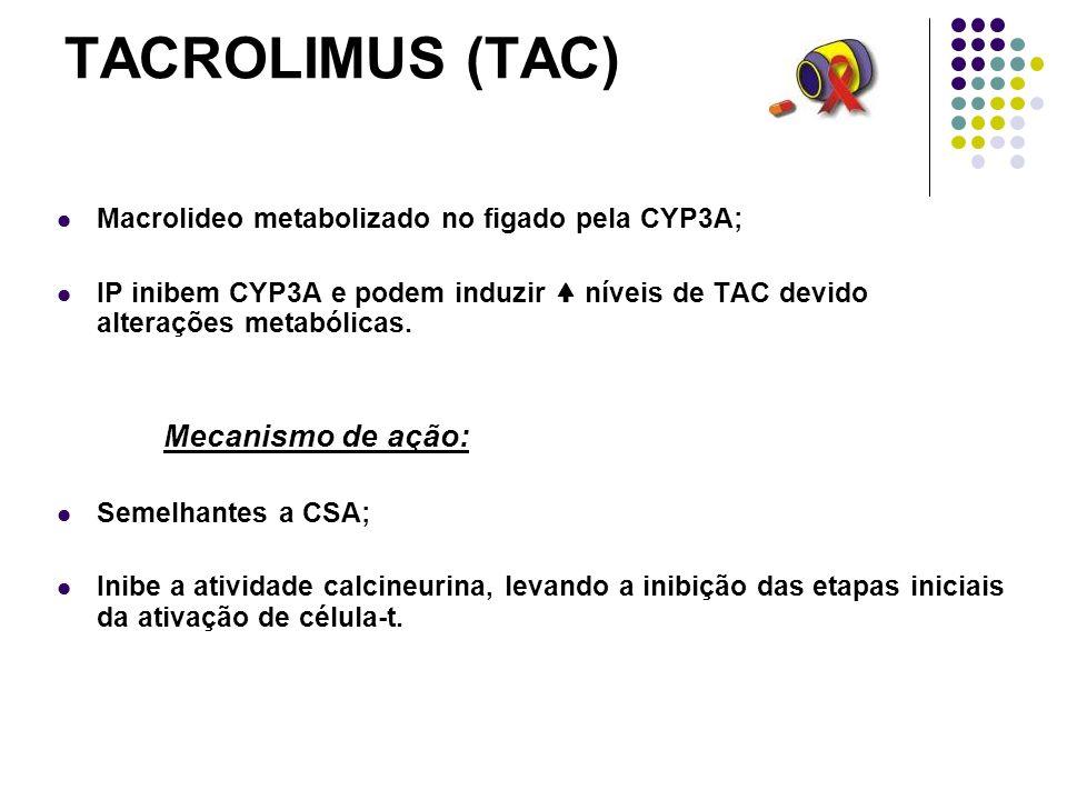 TACROLIMUS (TAC) Macrolideo metabolizado no figado pela CYP3A;