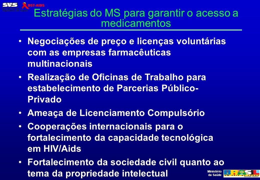 Estratégias do MS para garantir o acesso a medicamentos