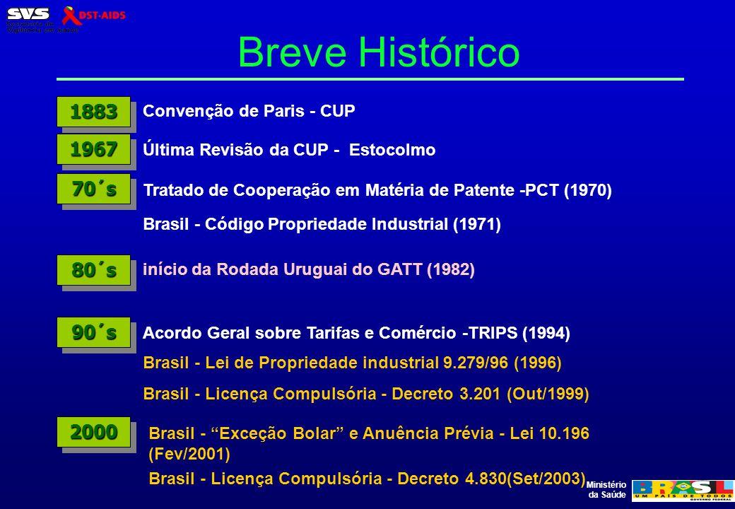 Breve Histórico 1883 1967 70´s 80´s 90´s 2000 Convenção de Paris - CUP