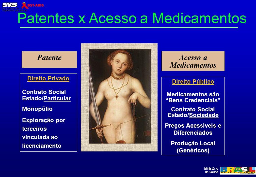 Patentes x Acesso a Medicamentos