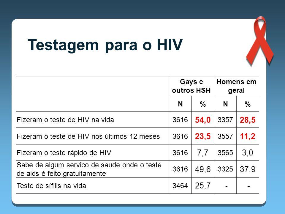 Testagem para o HIV Gays e outros HSH. Homens em geral. N. % Fizeram o teste de HIV na vida.