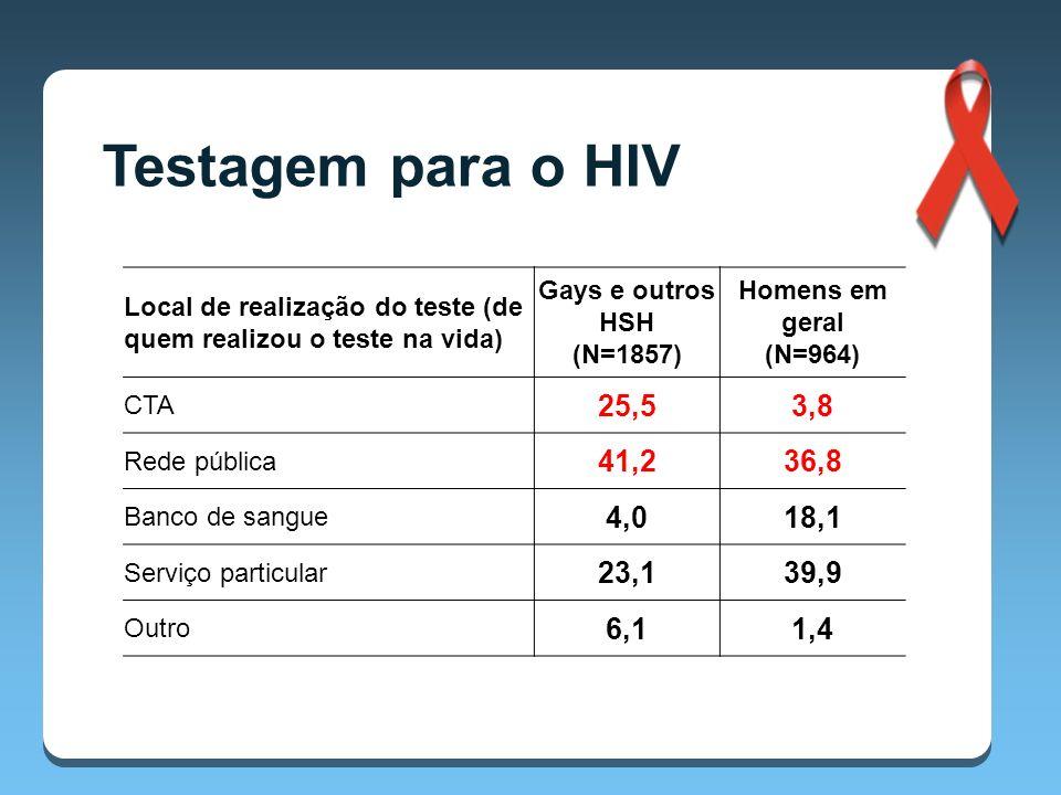 Testagem para o HIV Local de realização do teste (de quem realizou o teste na vida) Gays e outros HSH (N=1857)