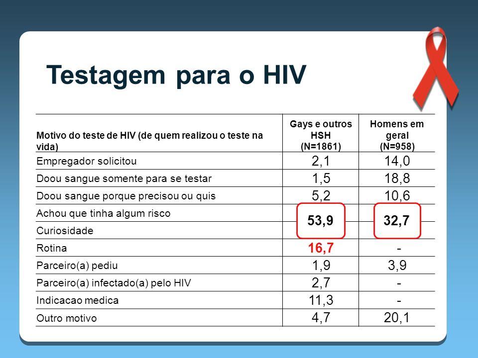 Testagem para o HIV Motivo do teste de HIV (de quem realizou o teste na vida) Gays e outros HSH (N=1861)