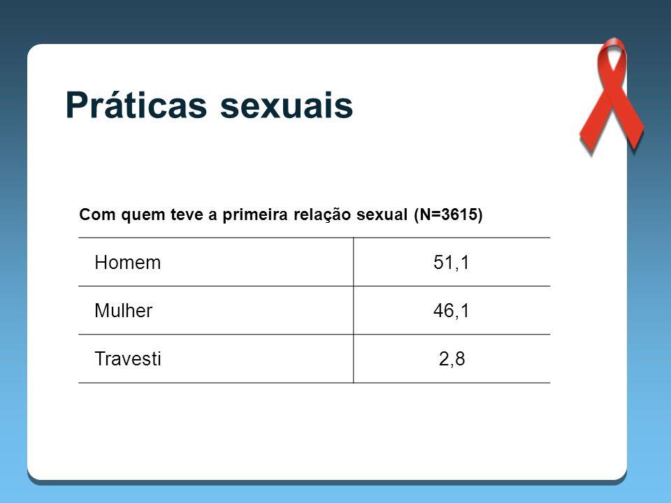 Práticas sexuais Homem 51,1 Mulher 46,1 Travesti 2,8