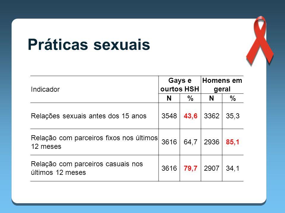 Práticas sexuais Indicador Gays e ourtos HSH Homens em geral N %