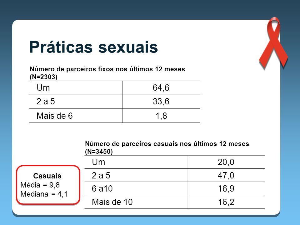 Práticas sexuais Um 64,6 2 a 5 33,6 Mais de 6 1,8 Um 20,0 2 a 5 47,0