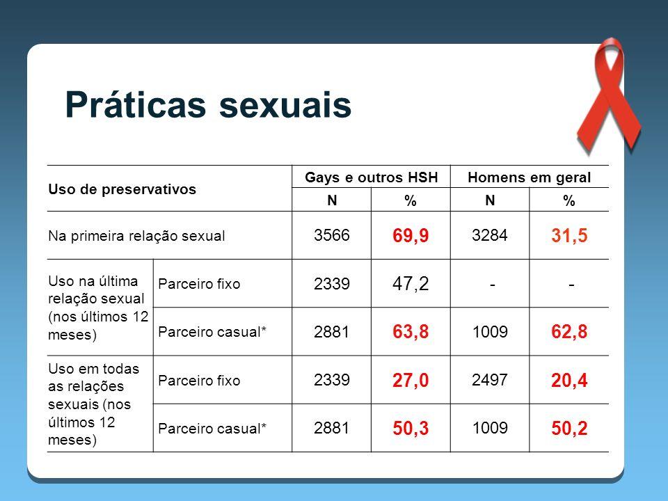 Práticas sexuais Uso de preservativos. Gays e outros HSH. Homens em geral. N. % Na primeira relação sexual.