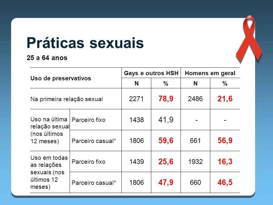 Práticas sexuais 25 a 64 anos. Uso de preservativos. Gays e outros HSH. Homens em geral. N. % Na primeira relação sexual.