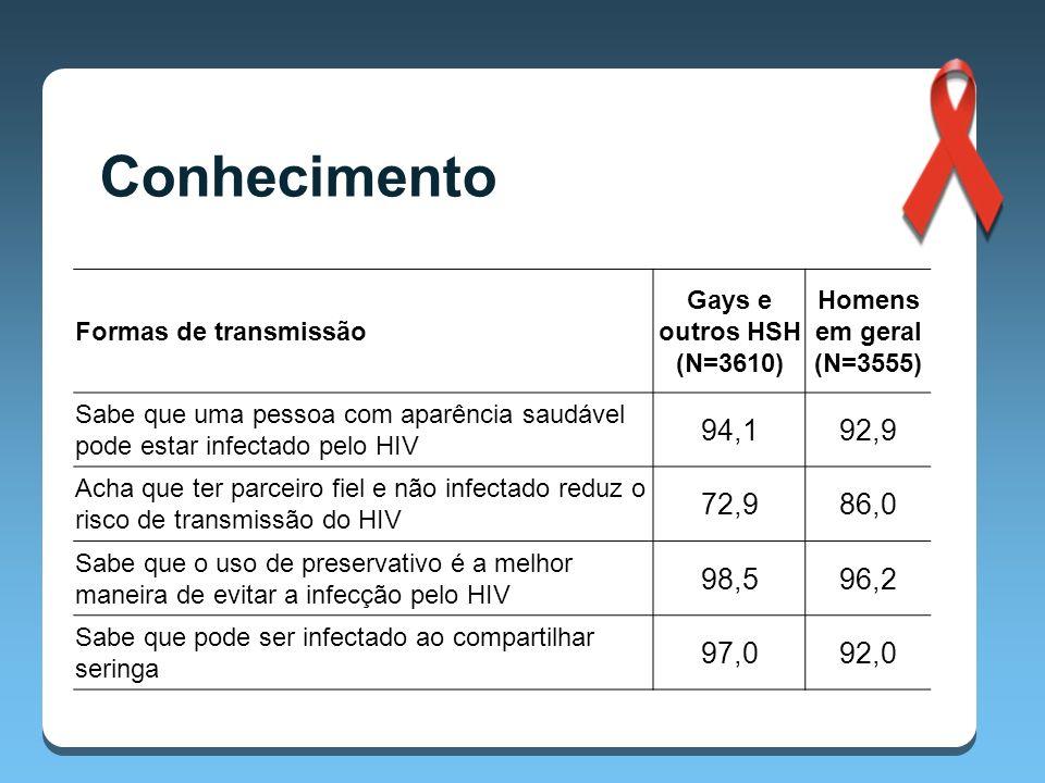Conhecimento Formas de transmissão. Gays e outros HSH (N=3610) Homens em geral (N=3555)