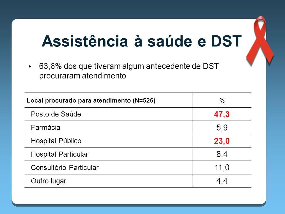 Assistência à saúde e DST