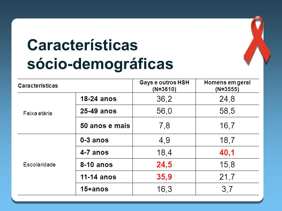 Características sócio-demográficas 36,2 24,8 56,0 58,5 7,8 16,7 4,9