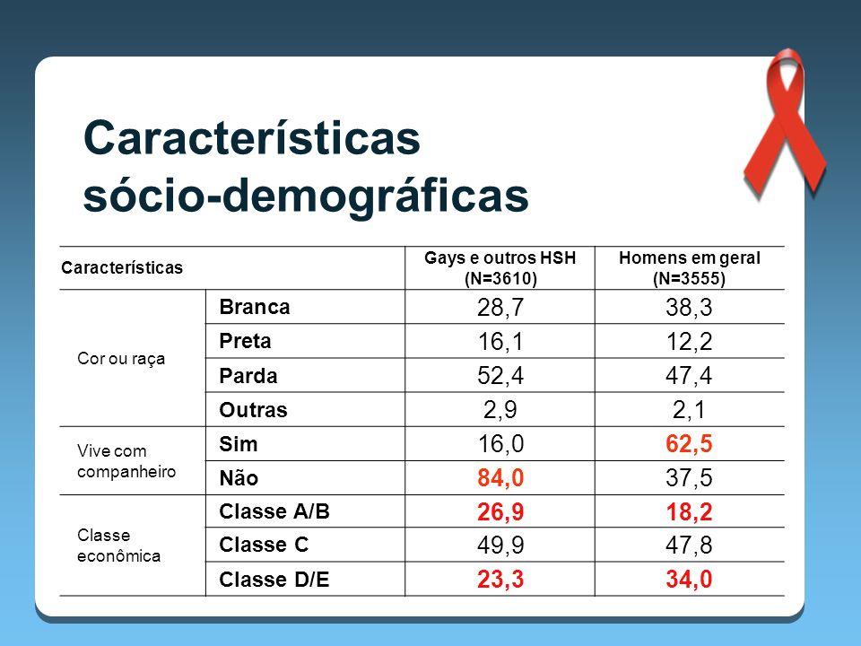Características sócio-demográficas 28,7 38,3 16,1 12,2 52,4 47,4 2,9