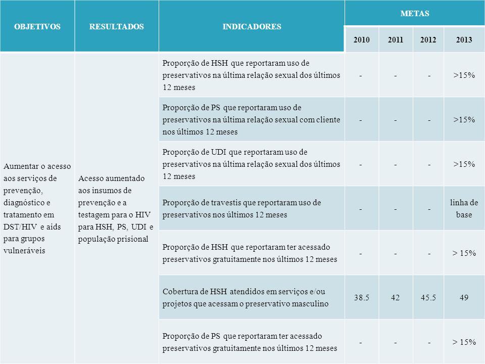 OBJETIVOS RESULTADOS. INDICADORES. METAS. 2010. 2011. 2012. 2013.