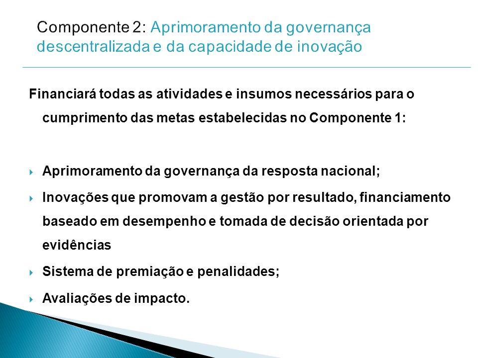 Componente 2: Aprimoramento da governança descentralizada e da capacidade de inovação