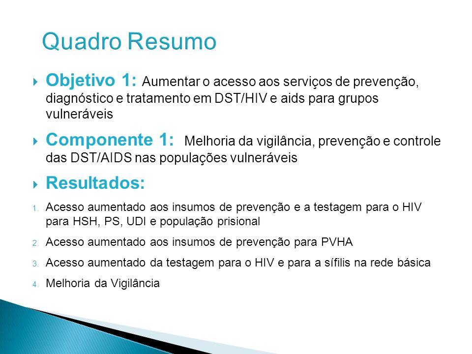 Quadro Resumo Objetivo 1: Aumentar o acesso aos serviços de prevenção, diagnóstico e tratamento em DST/HIV e aids para grupos vulneráveis.