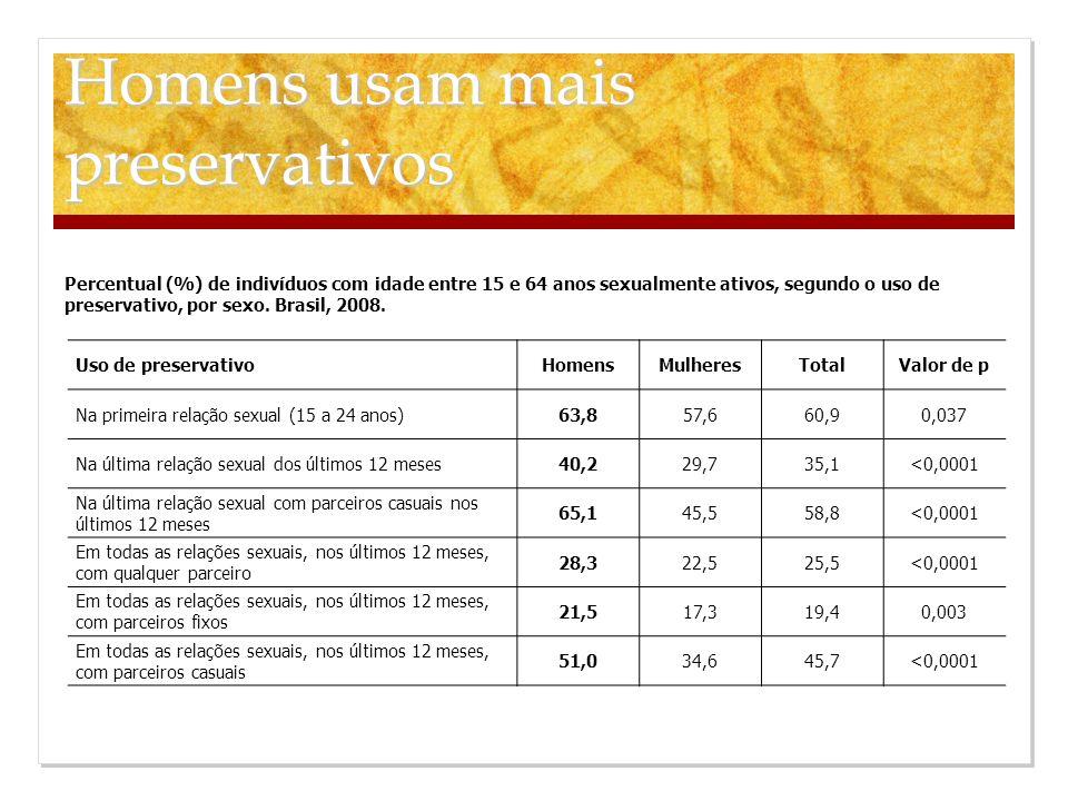 Homens usam mais preservativos