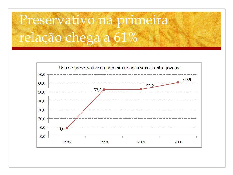 Preservativo na primeira relação chega a 61%