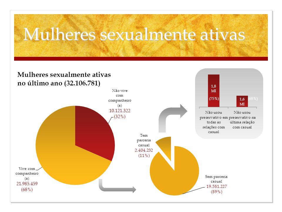 Mulheres sexualmente ativas