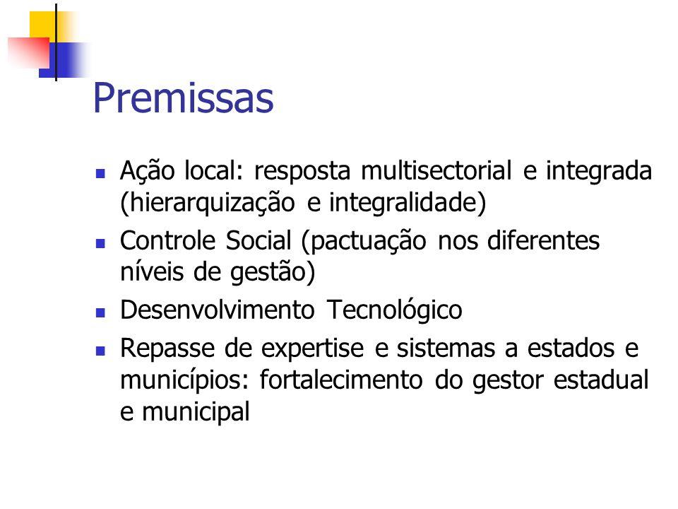 Premissas Ação local: resposta multisectorial e integrada (hierarquização e integralidade)