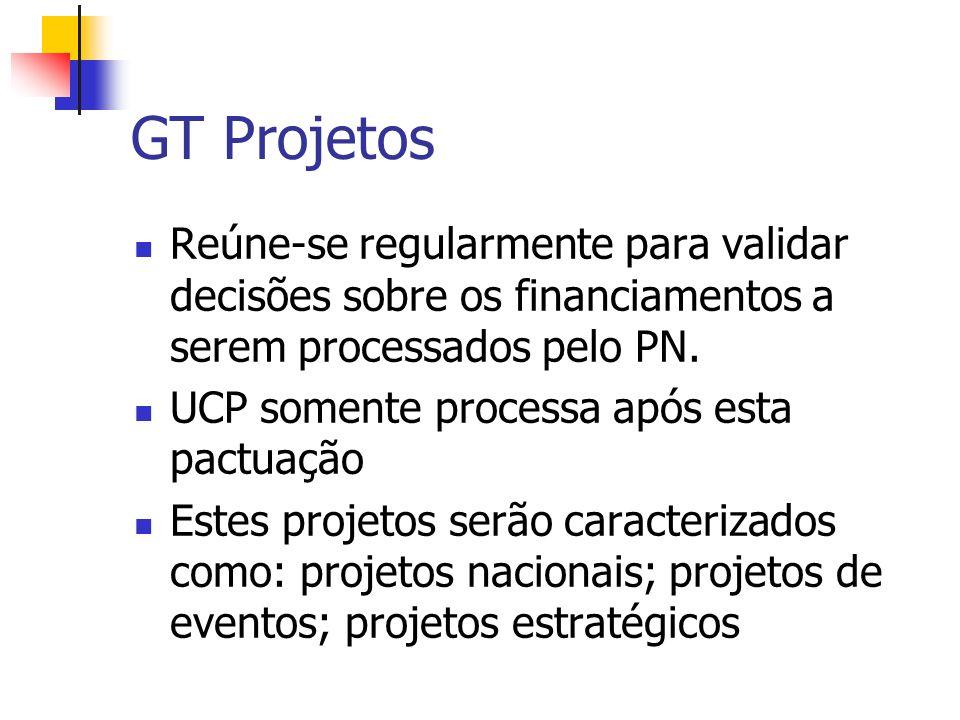 GT Projetos Reúne-se regularmente para validar decisões sobre os financiamentos a serem processados pelo PN.