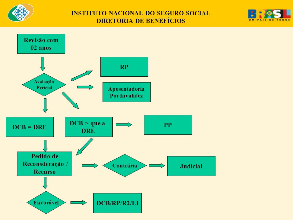 INSTITUTO NACIONAL DO SEGURO SOCIAL DIRETORIA DE BENEFÍCIOS