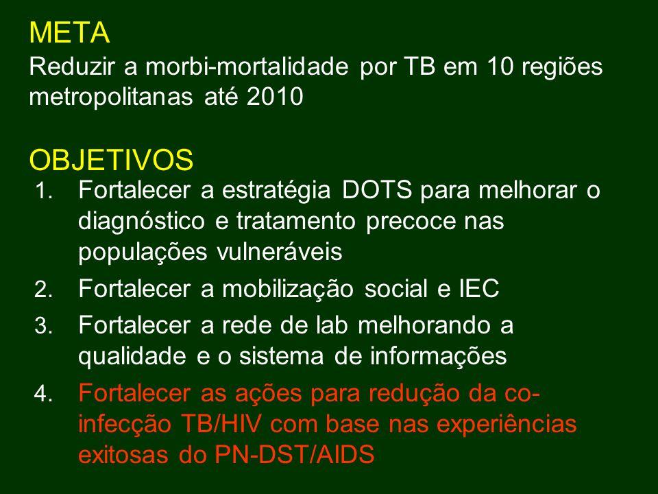 META Reduzir a morbi-mortalidade por TB em 10 regiões metropolitanas até 2010 OBJETIVOS