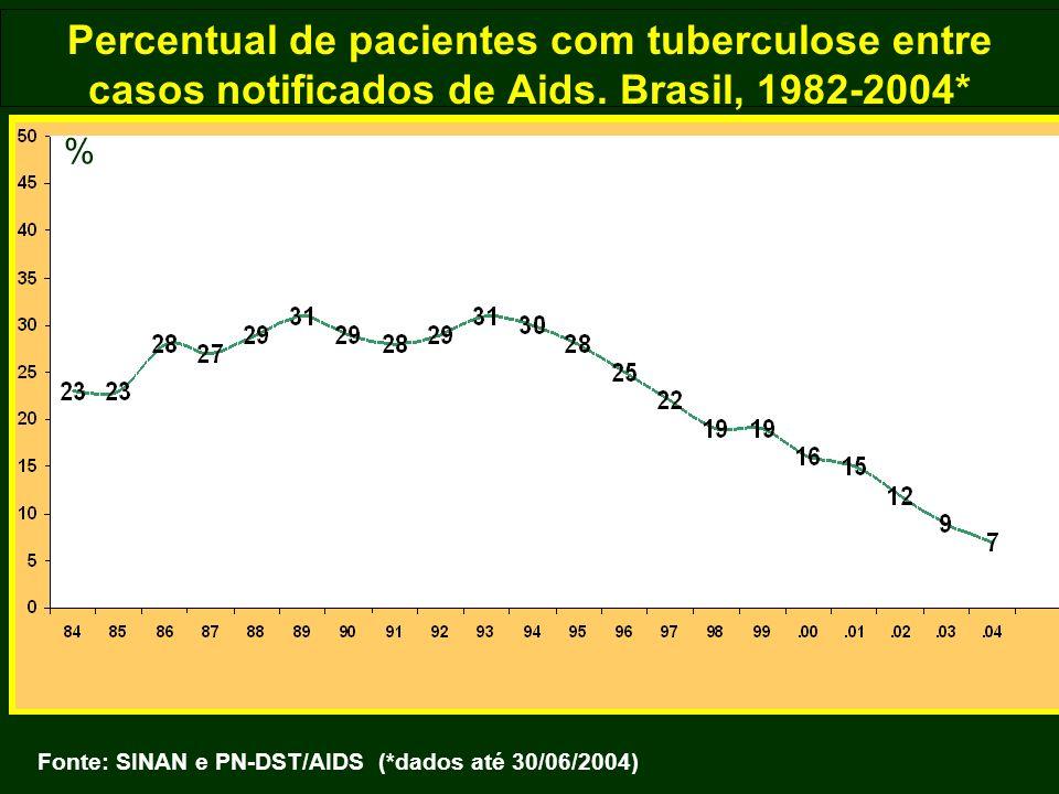 Percentual de pacientes com tuberculose entre casos notificados de Aids. Brasil, 1982-2004*