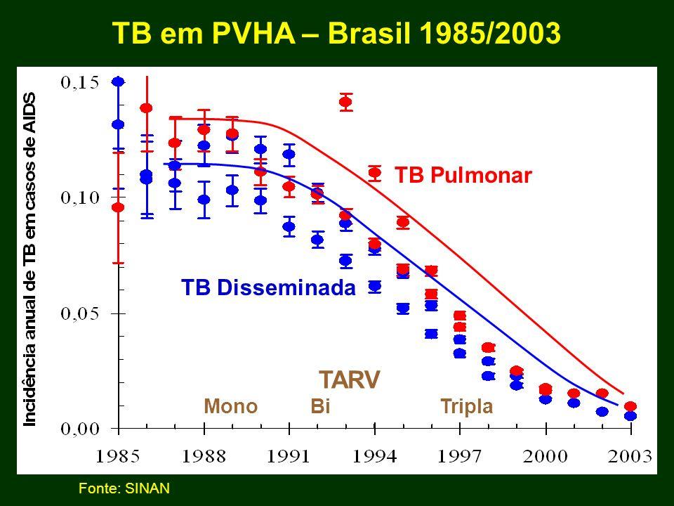 TB em PVHA – Brasil 1985/2003 TARV TB Pulmonar TB Disseminada