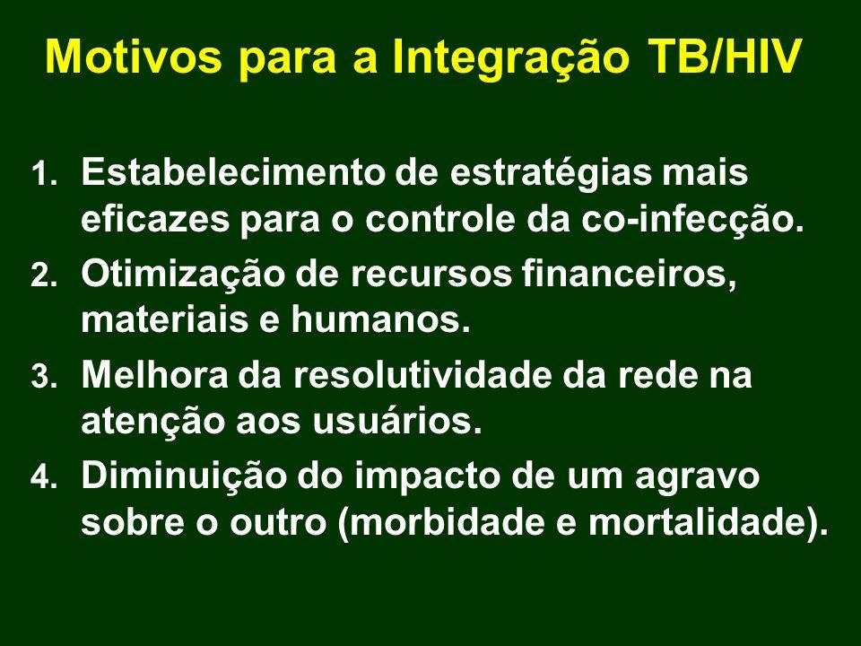 Motivos para a Integração TB/HIV