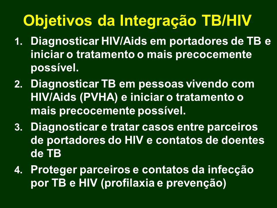 Objetivos da Integração TB/HIV