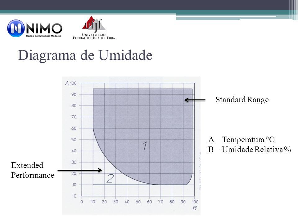 Diagrama de Umidade Standard Range A – Temperatura °C