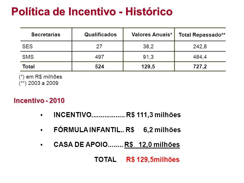 Política de Incentivo - Histórico