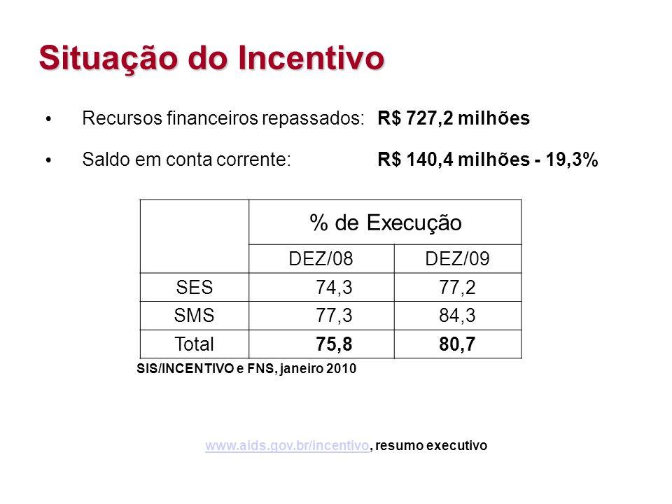 www.aids.gov.br/incentivo, resumo executivo