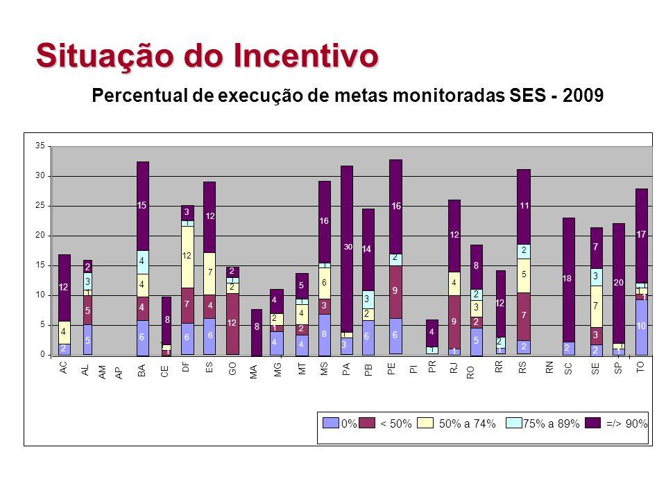 Percentual de execução de metas monitoradas SES - 2009