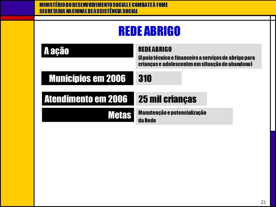 REDE ABRIGO A ação Municípios em 2006 310 Atendimento em 2006